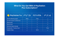 PSN - PlayStation Plus - 12 Months (Oman) Subscription