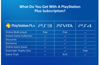 PSN - PlayStation Plus - 365 days (USA) Subscription